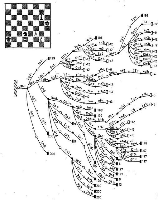 A decision tree diagram of moves in a chess game