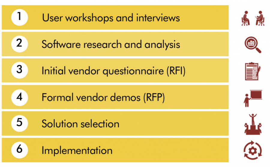 User workshops and interviews, Software research and analysis, Initla vendor quesitonaire, Formal vendor demos, SOlution selection, Implementation