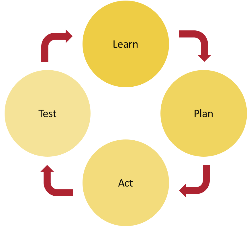 A typical iterative deisgn cycle. Learn, Plan, Act, Test.