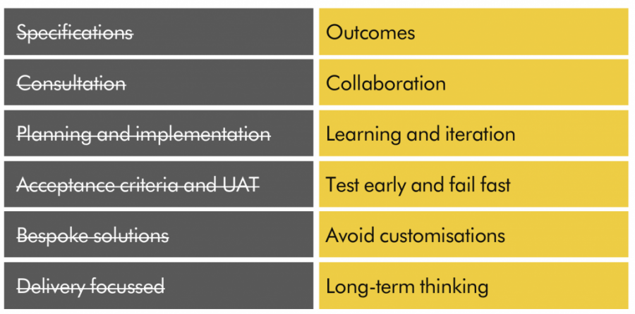 Outcomes, Collaboration, Learning and iteration,Test early and fail fast, Avoid customisations, Long-term thinking